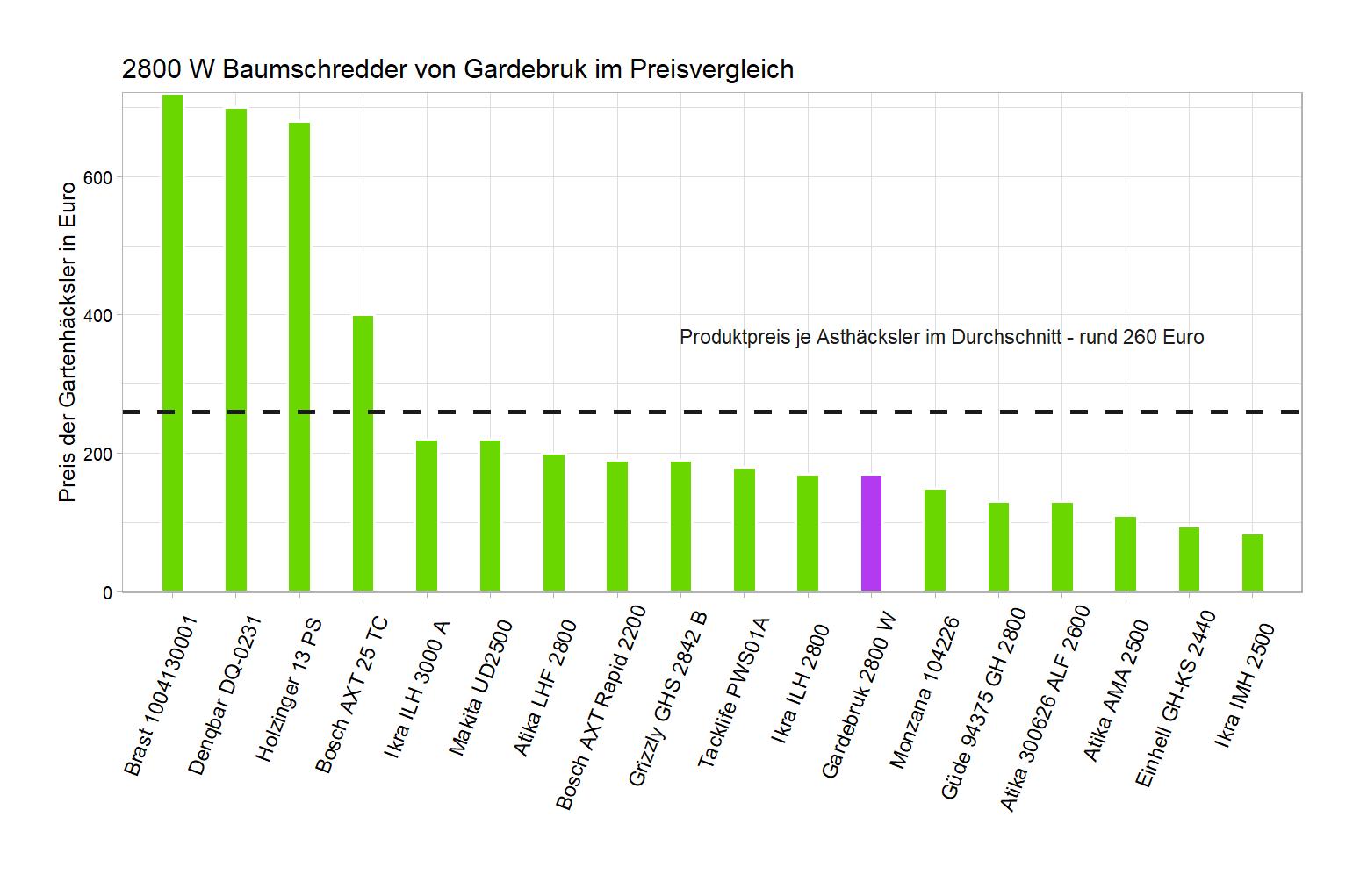 Bekannt Gartenhäcksler von Gardebruk (2800 W) im Test   Bester Astschredder? AT08