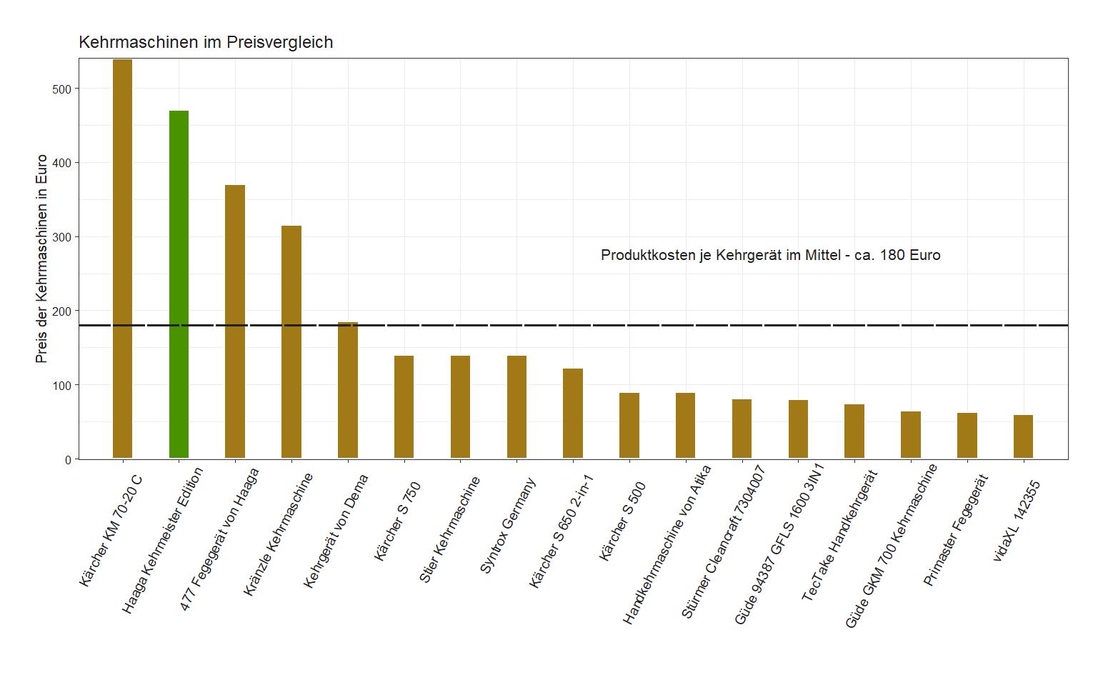 Preischeck von dem Haaga Handkehrgerät Kehrmeister-Edition