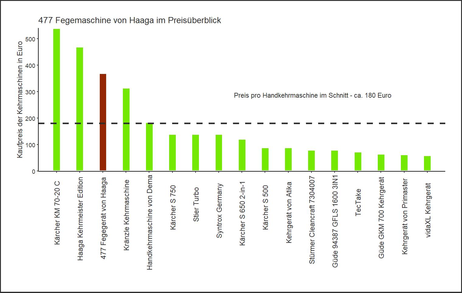Preisüberblick von der Haaga Kehrmaschine 477