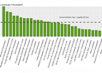 Laubsauger Test (Top 30) | Laubbläser, Laubgebläse & Gartensauger im Vergleich