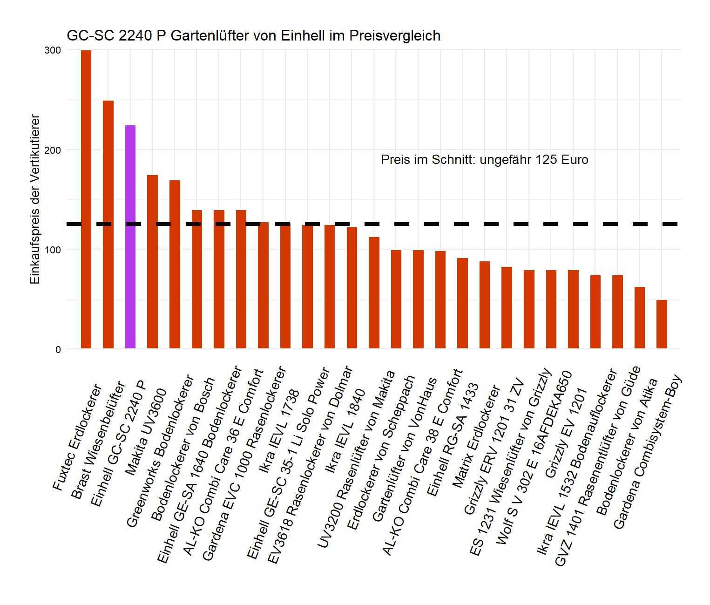 Preisvergleich von dem Einhell Erdlockerer GC-SC-2240-P