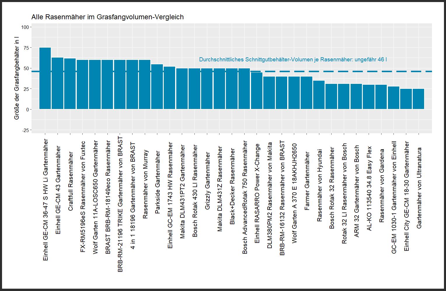 Fassungsvolumen-Vergleich aller Rasenmäher