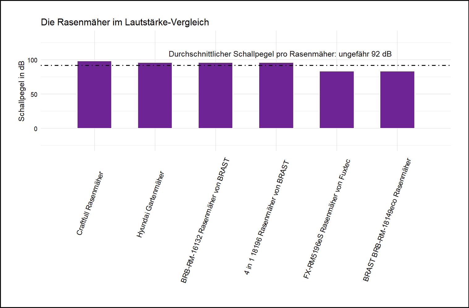 Geräuschpegel-Vergleich aller Rasenmäher