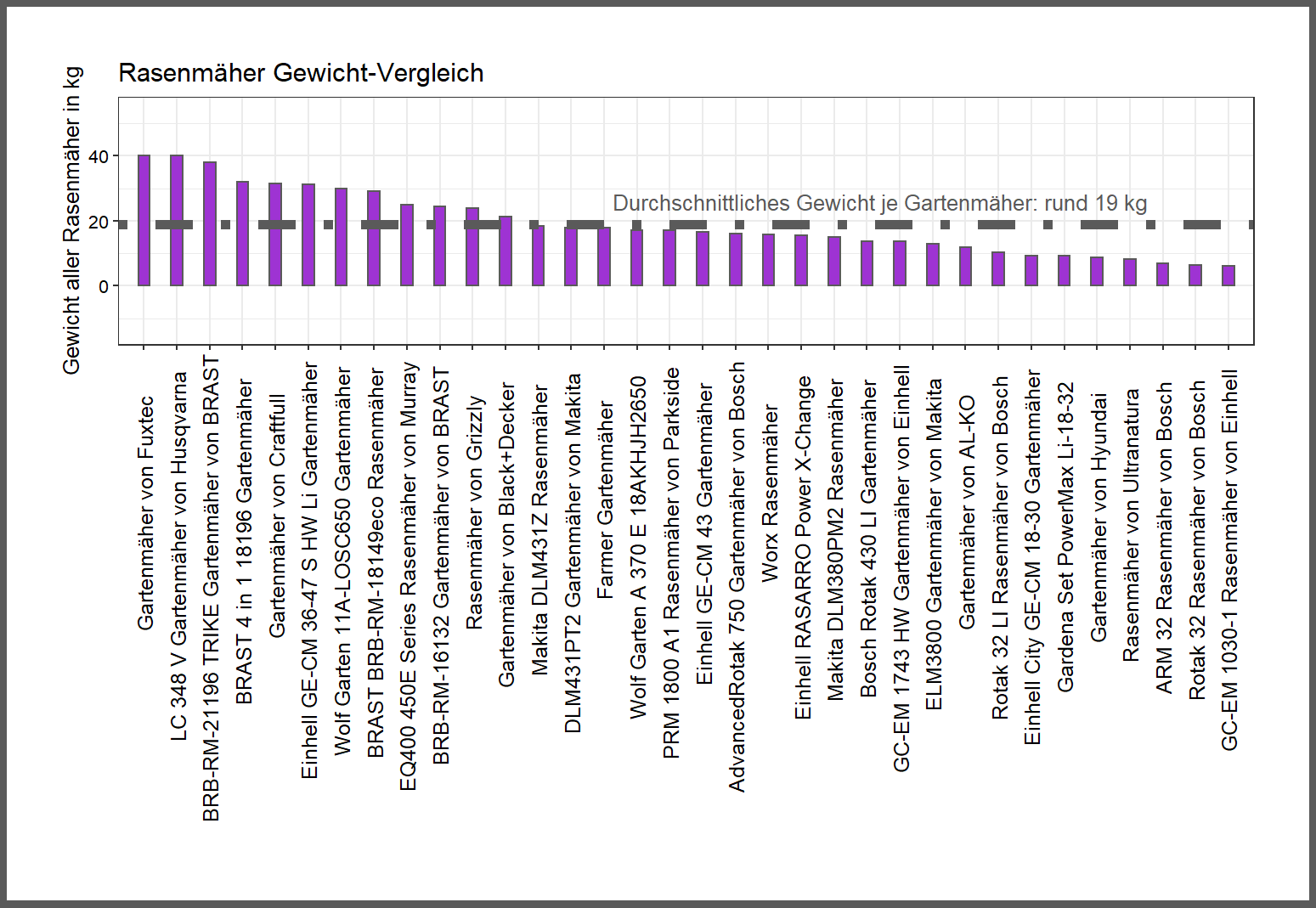 Produktgewicht-Vergleich aller Rasenmäher