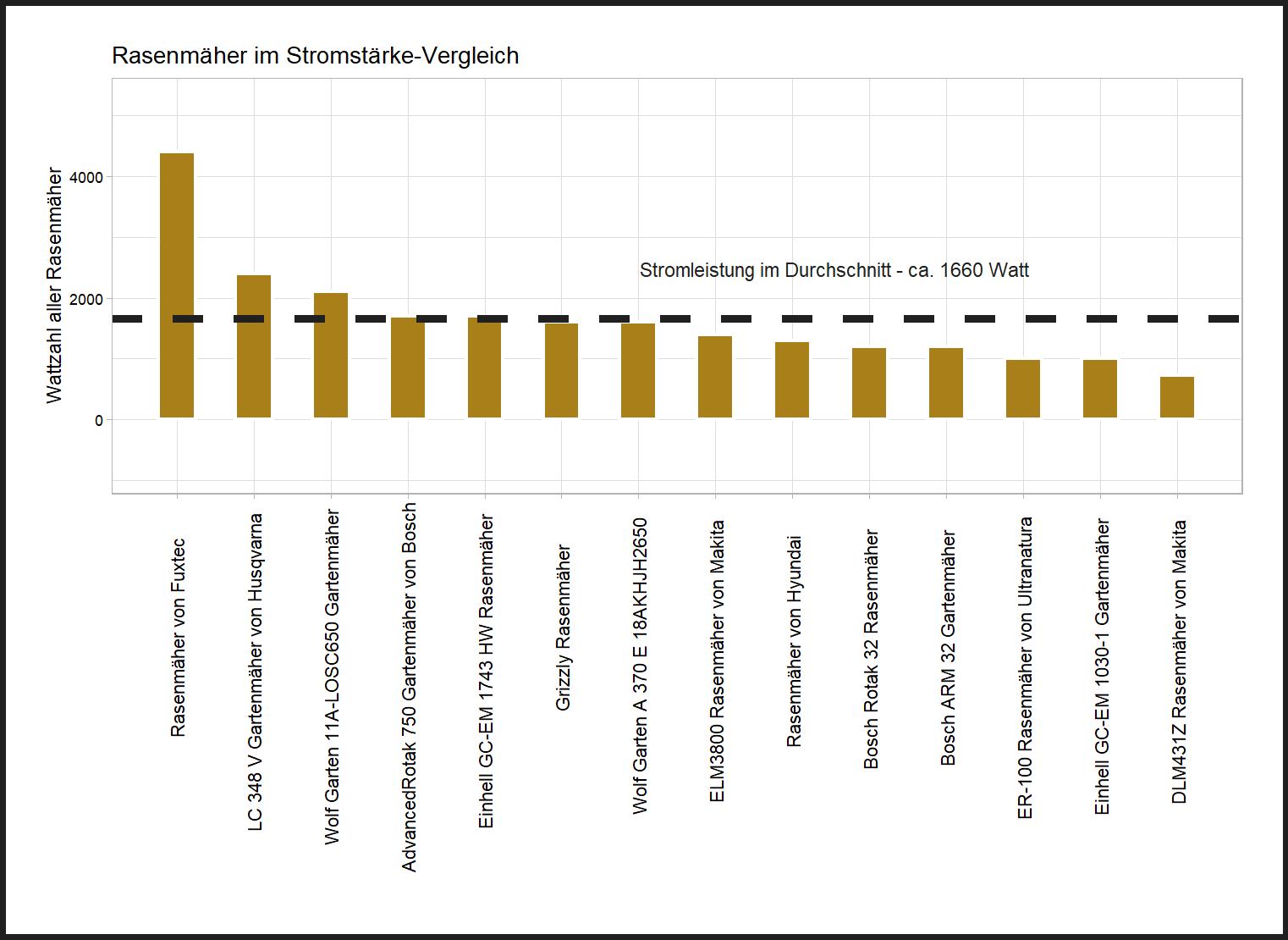 Stromleistung-Vergleich aller Rasenmäher