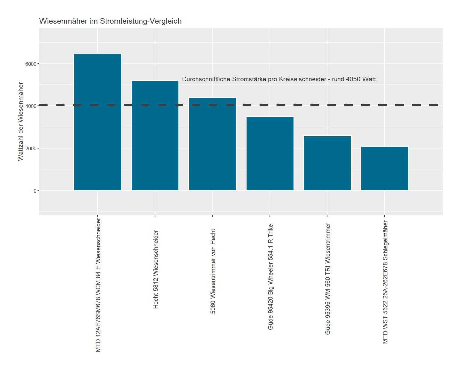 Stromleistung-Vergleich aller Wiesenmäher