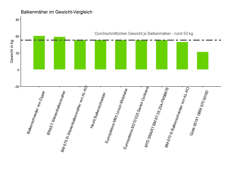 Gewicht-Vergleich aller Balkenmäher