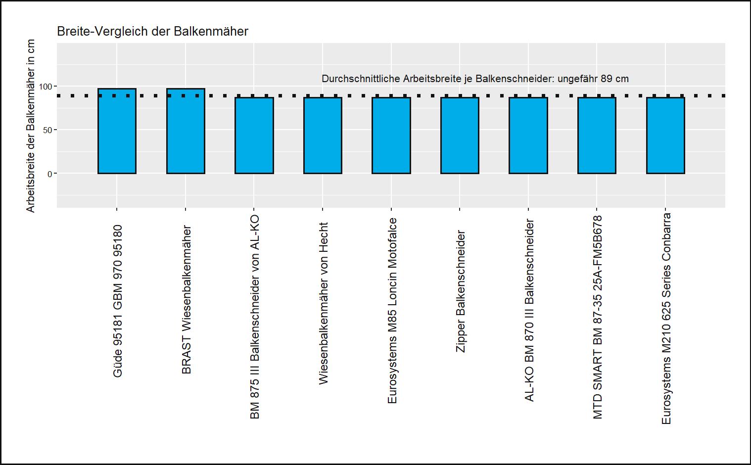 Schnittbreite-Vergleich aller Balkenmäher