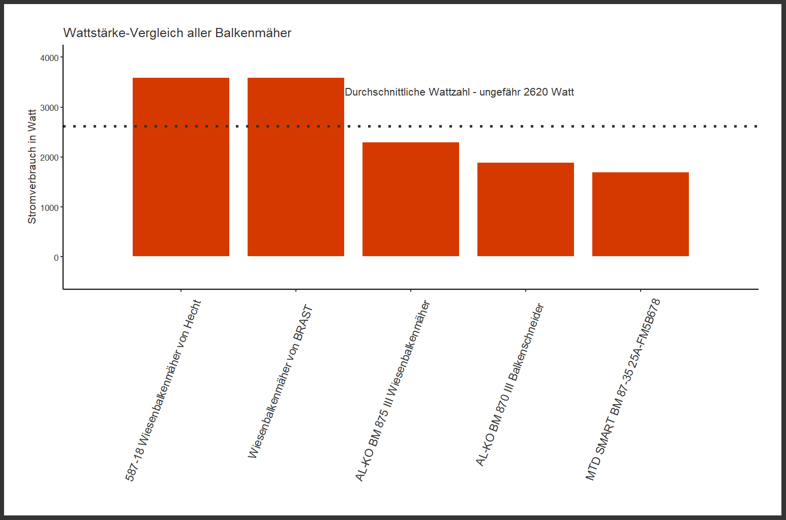 Wattstärke-Vergleich aller Balkenmäher