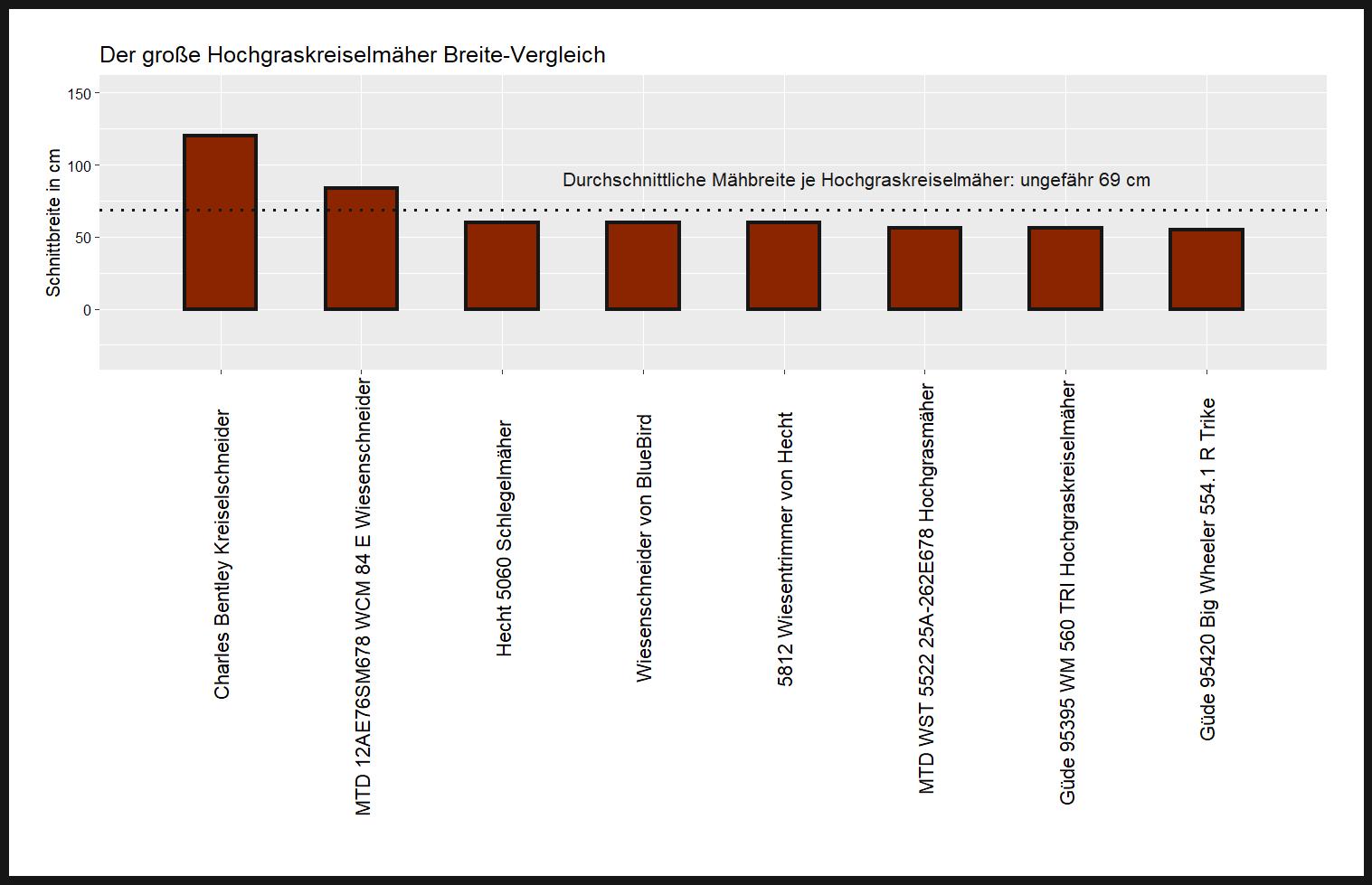 Schnittbreite-Vergleich aller Wiesenmäher