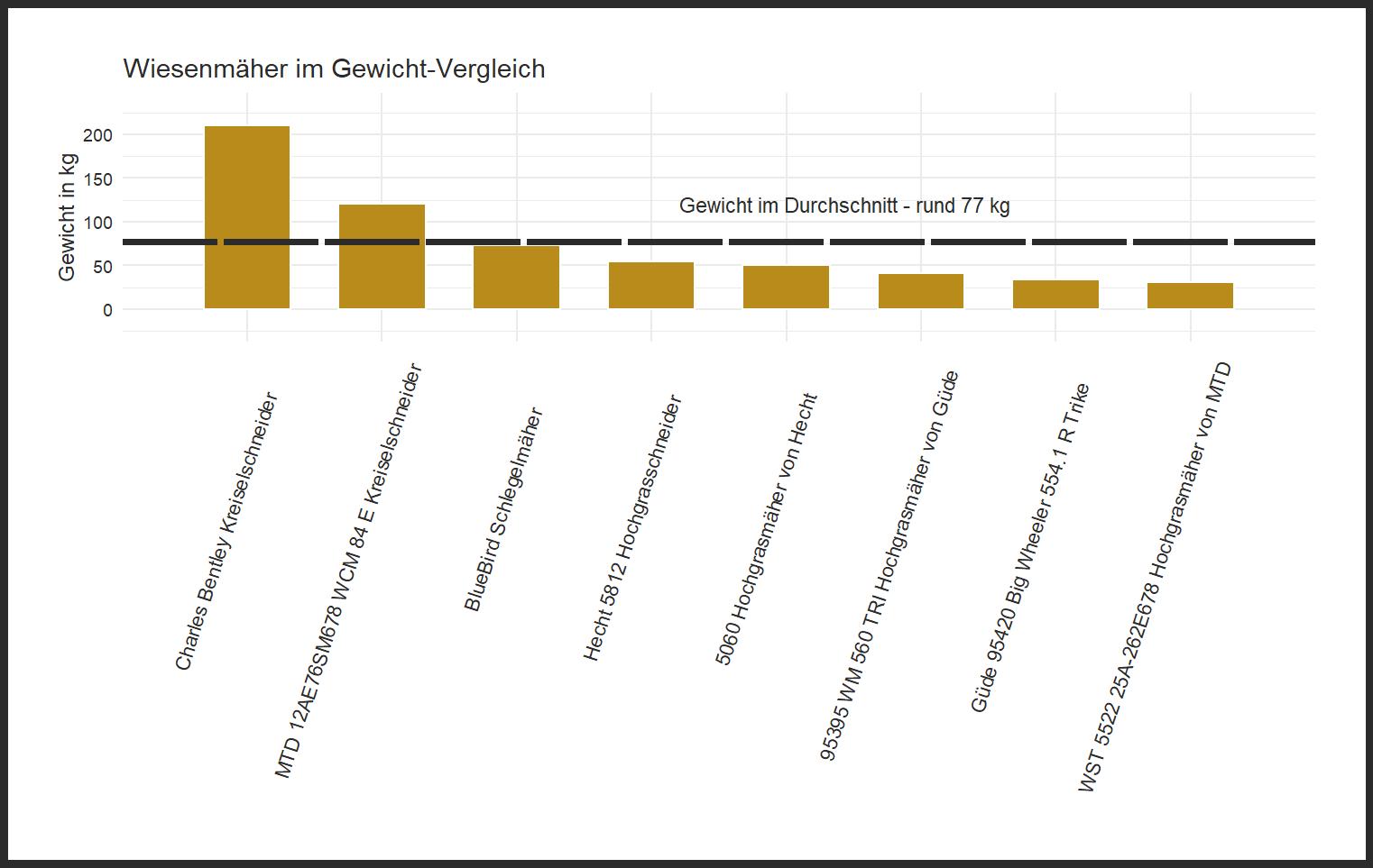Gewicht-Vergleich aller Wiesenmäher